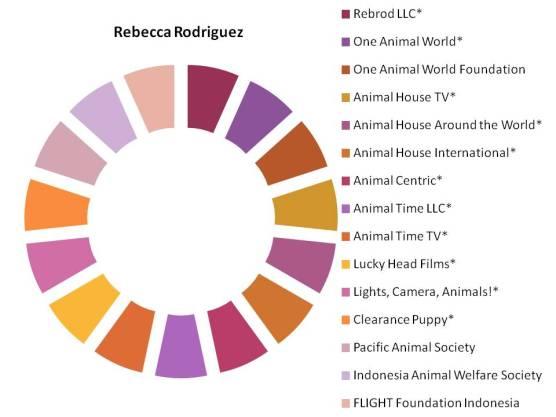 rat circle of names